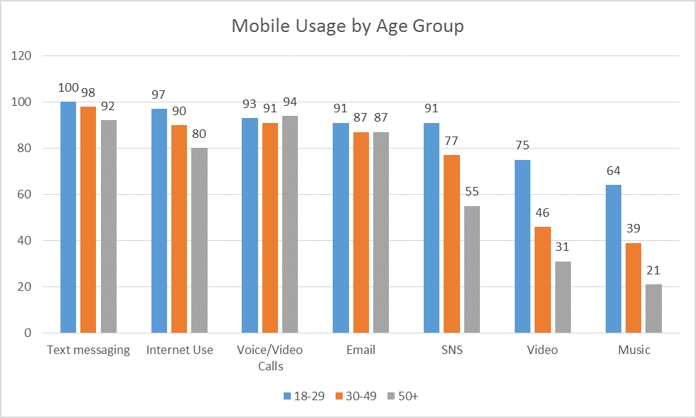 Mobile Usage by Age Group